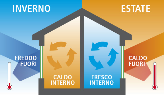vetro termico | basso emissivo | controllo solare | risparmio energetico | vetreria esinvetro jesi